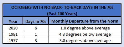 Chart - back to back 70s in Oct