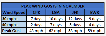 Chart - wind gusts nov 2020