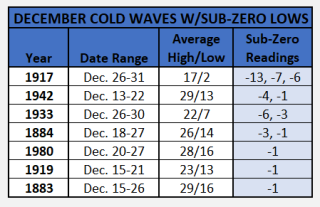 Chart - subzero readings in december
