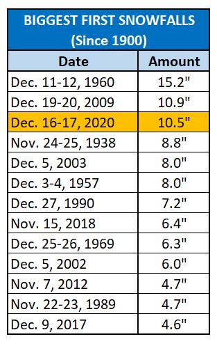 Chart - biggesst first snowfalls