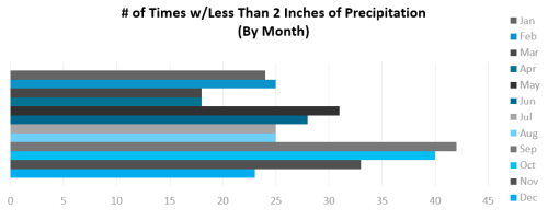 Graph - precip of less than 2 inches by month