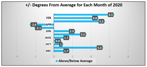Chart - monthly temperature departure 2020
