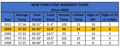 Chart - 5 warmest years thru 2020