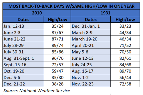 Chart - back to back days_same high low