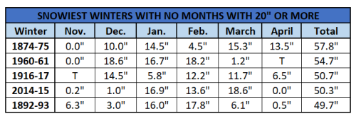 Chart - snowiest winters with no 20-inch months