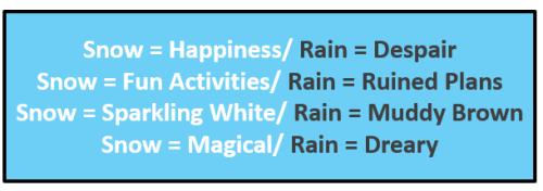 Snow vs rain