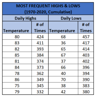 Chart - most frequent high and low_cumulative