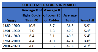 Chart - cold cold march of 19th century
