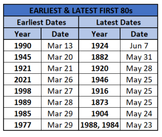 Chart - earliest and latest first 80