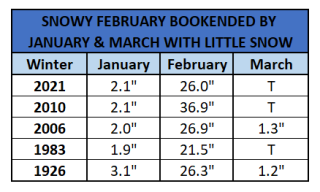 Chart - snowy february bookended by snow-free months