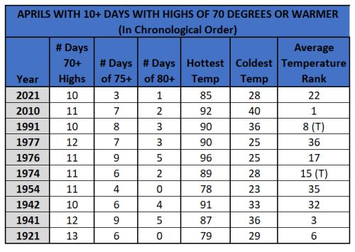Chart - aprils with 10+ 70-deg highs