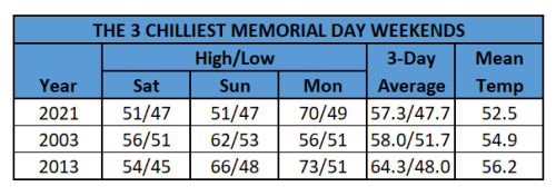 Chart - 3 chilliest memorial day weekends