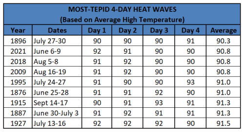Chart- most tepid 4-day heat waves
