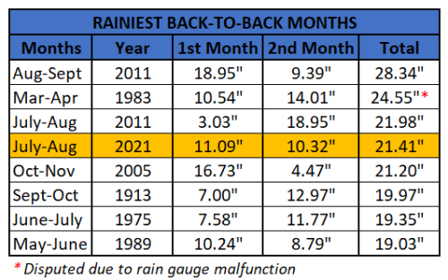 Chart - rainiest back to back months