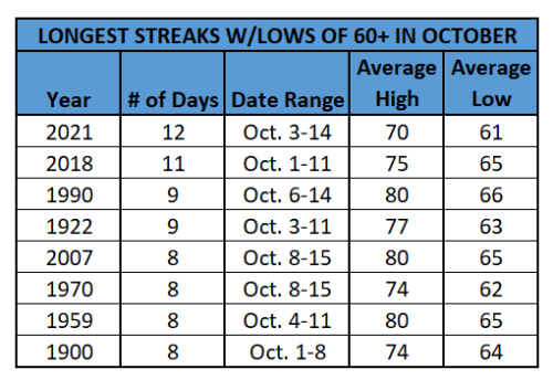 Chart - longest october streaks with lows in 60s