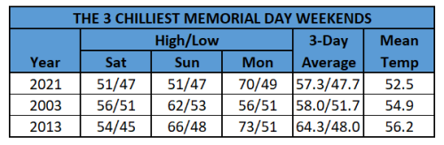 Chart - three chilliest memorial day weekends